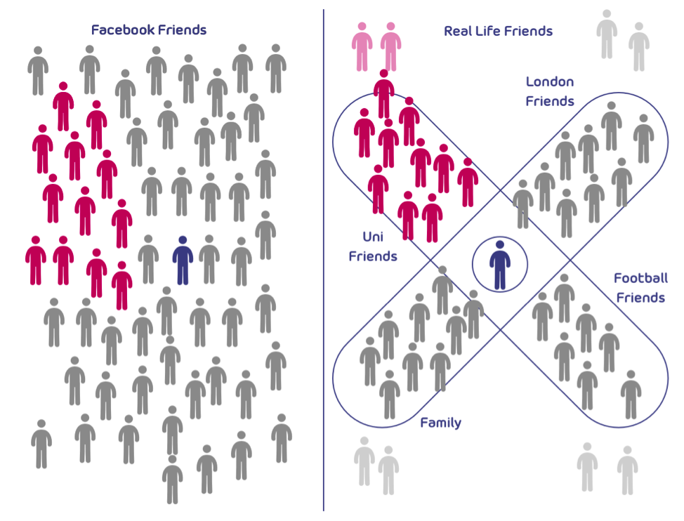 using mental model to depict friendships