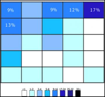 chart representing f shaped scanning pattern