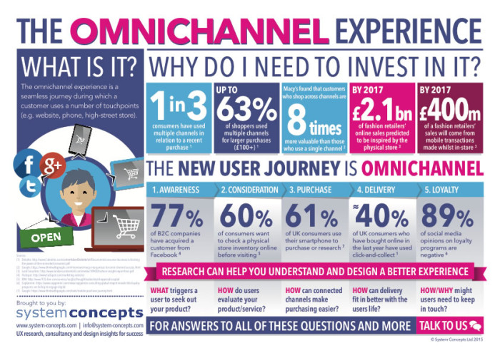 infographic of omnichannel experiance