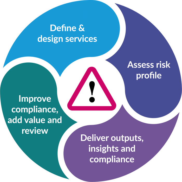 health and safety services delivery model