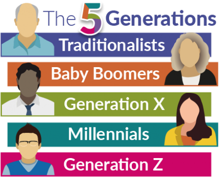 5 Generations In The Workplace System Concepts