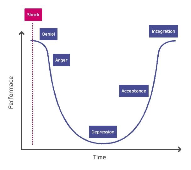 digital change graph – Kubler-Ross
