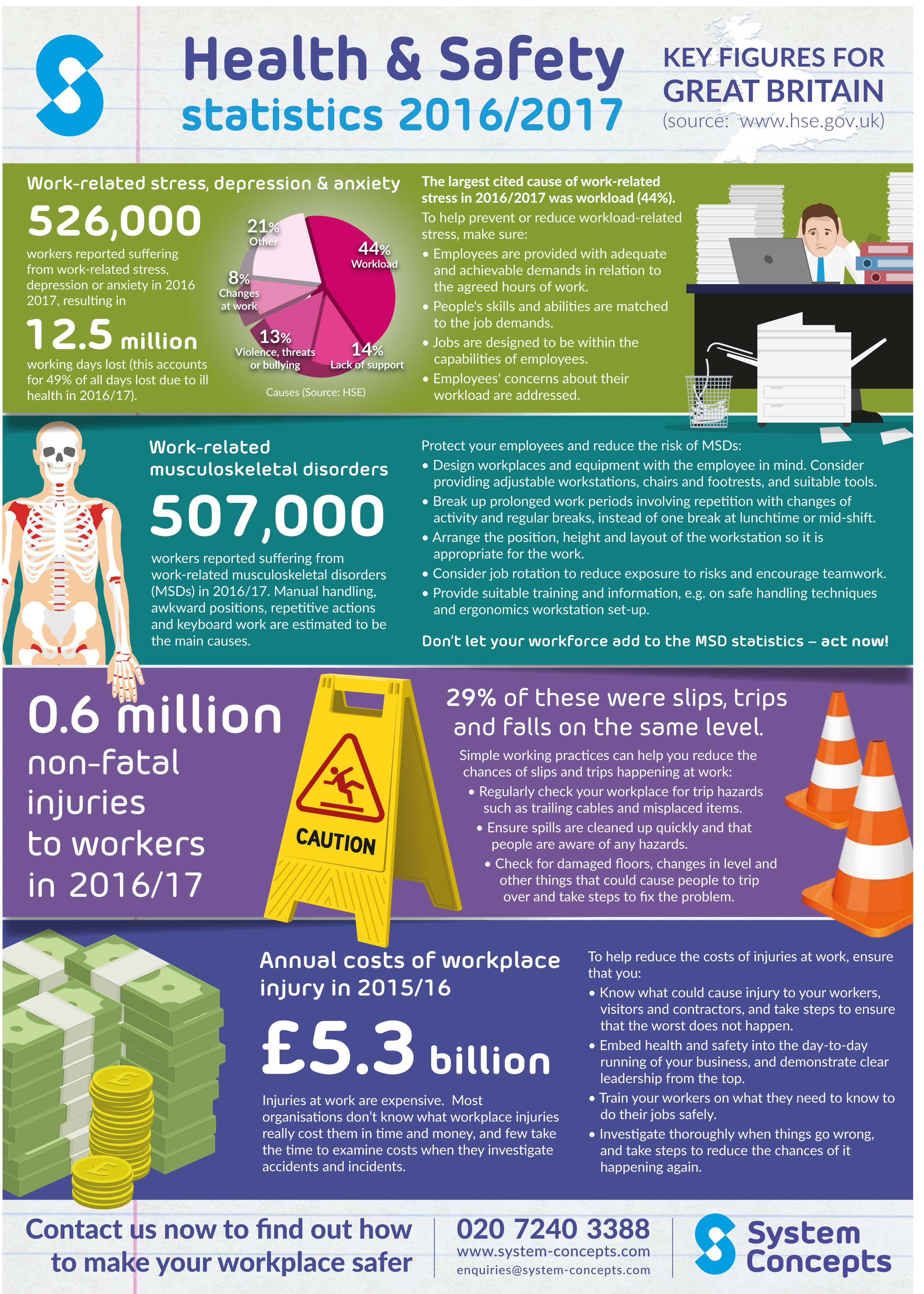Infographic Work Related Health Amp Safety System Concepts