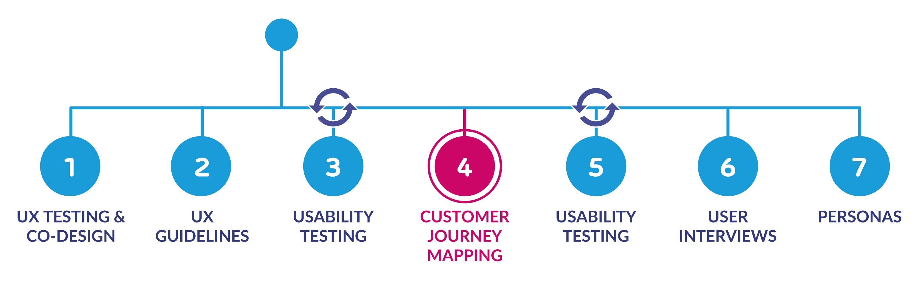 process diagram showing customer journey mapping phase