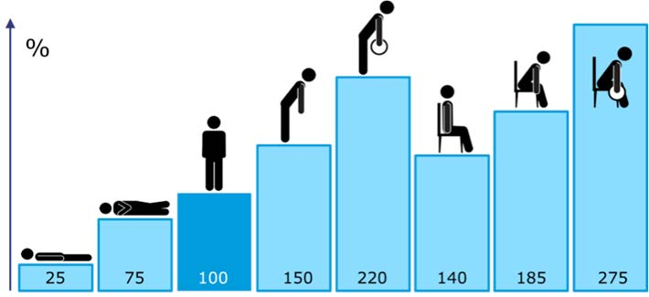 diagram showing exposure to back pain at work from different postures
