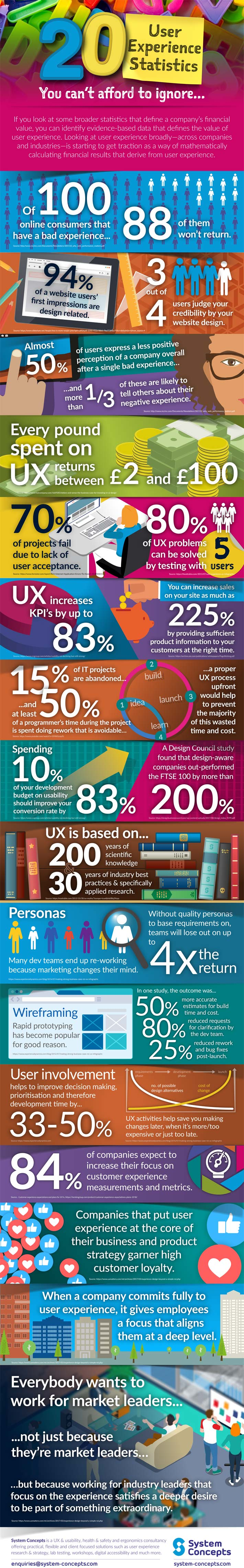 roi of user experience infographic