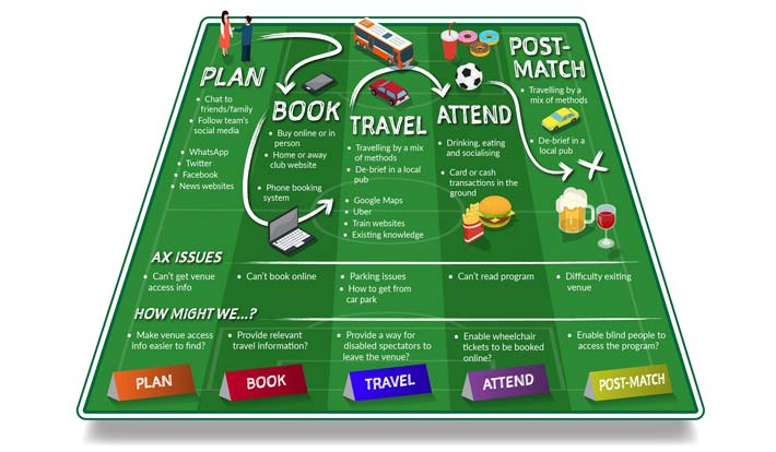 user touch points mapping example for sports event