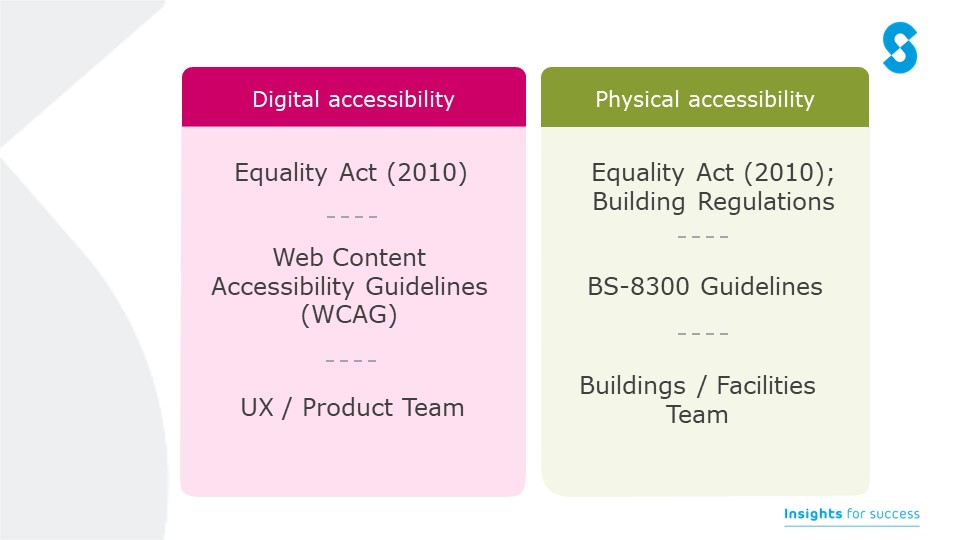 comparison table showing digital and physical accessibility
