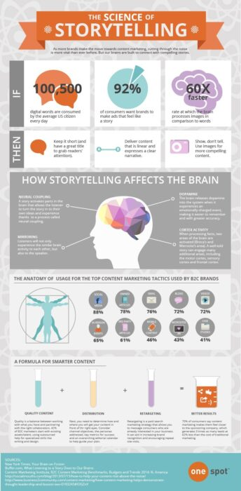 An infographic about 'The Science of Storytelling' which has a clear title and three introductory statistics, followed by different sections of information supported with images.