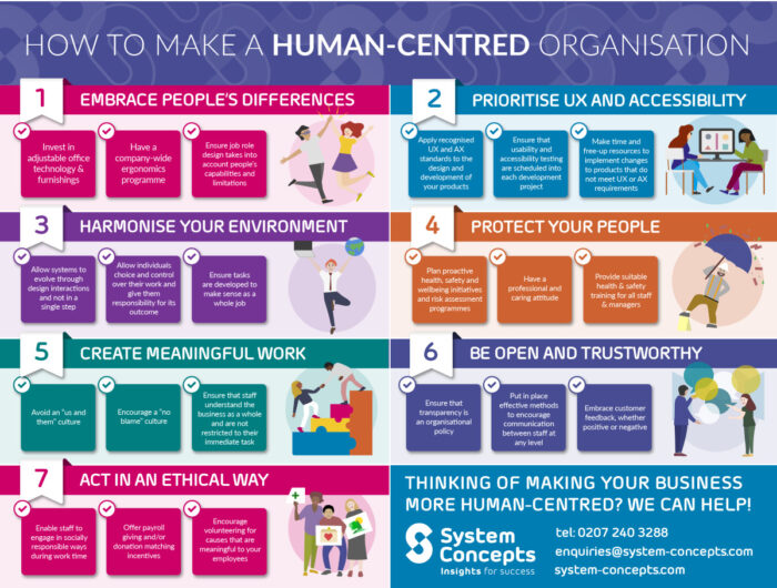 Infographic detailing the 7 steps to making a human-centred organisation