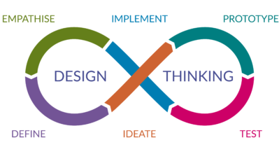 Loop image of the design thinking process - Empathise, Implement, Prototype, Test, Ideate & Define