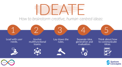 Ideate - 5 steps on how to brainstorm creative, human centred ideas. Lead with user needs, Involve teams, create rules, separate idea generation and evaluation, and how to communicate ideas.