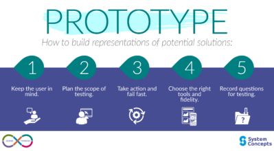 Prototype - 5 steps on how to build representations of potential solutions