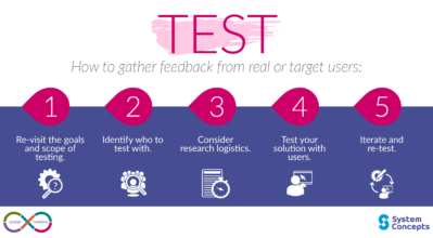 Design Thinking, Test - 5 steps on how to gather feedback from real or target users.