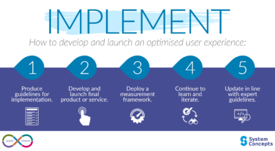 Design Thinking, Implement - 5 steps on how to develop and launch an optimised user experience.
