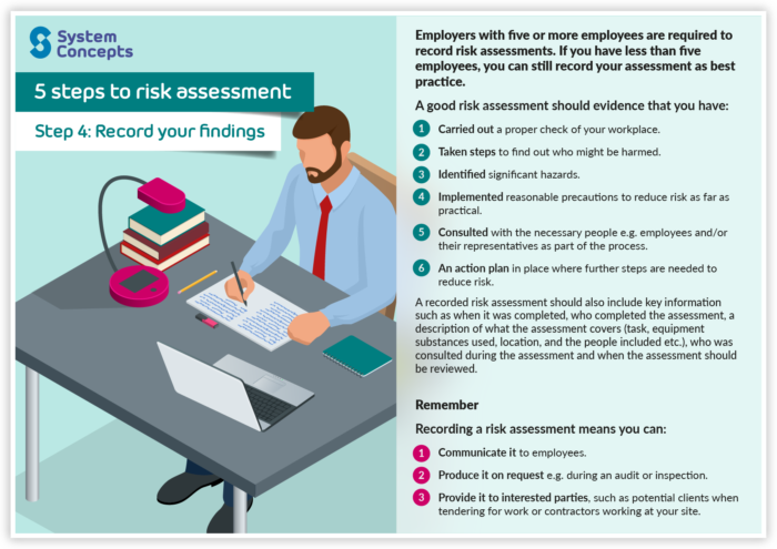"""(alt=""""5 steps to risk assessment. Step 4 - Record your findings"""")"""