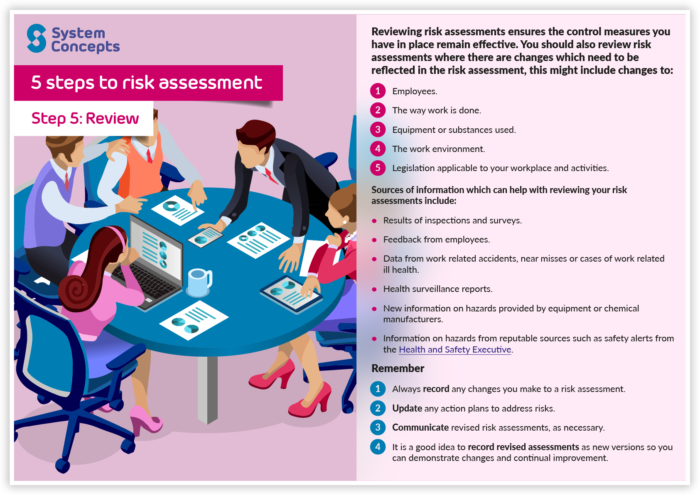 "(alt=""5 steps to risk assessment. Step 5 - Review"")"